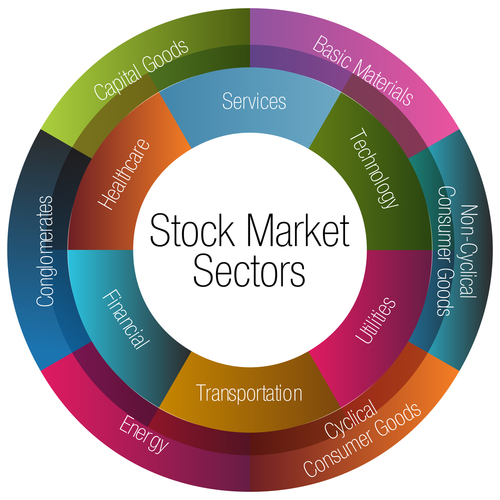 Cyclical and Non-Cyclical Stocks